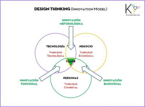 Design Thinking1