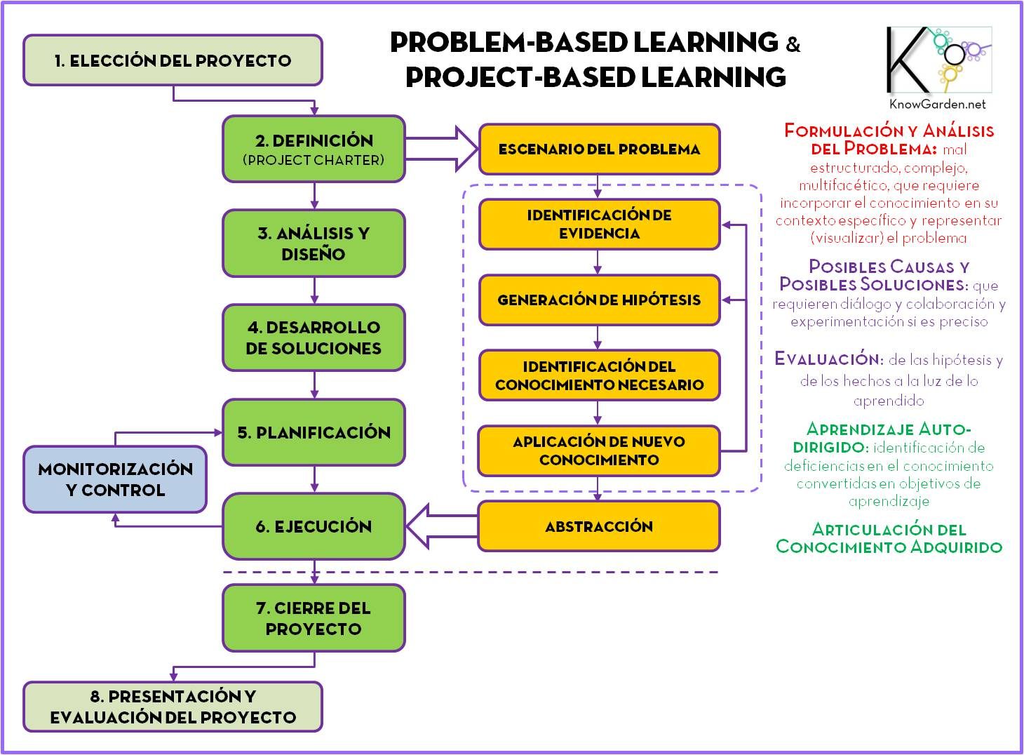Idea Based Learning A Course Design Process To Promote Conceptual Understanding