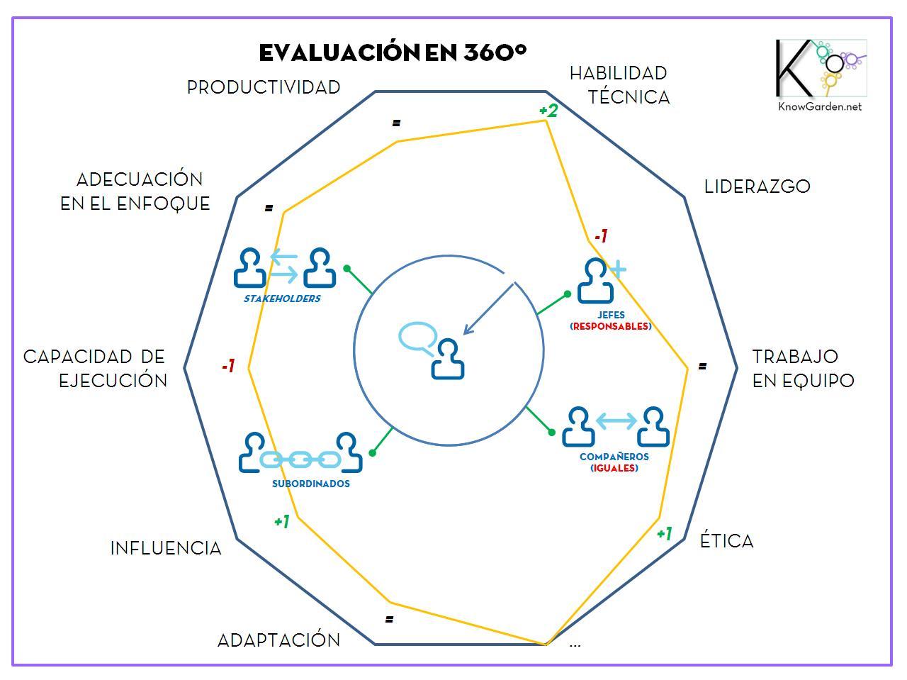Evaluaciones en 360 dentro del entorno sanitario we 39 re for Plan 360
