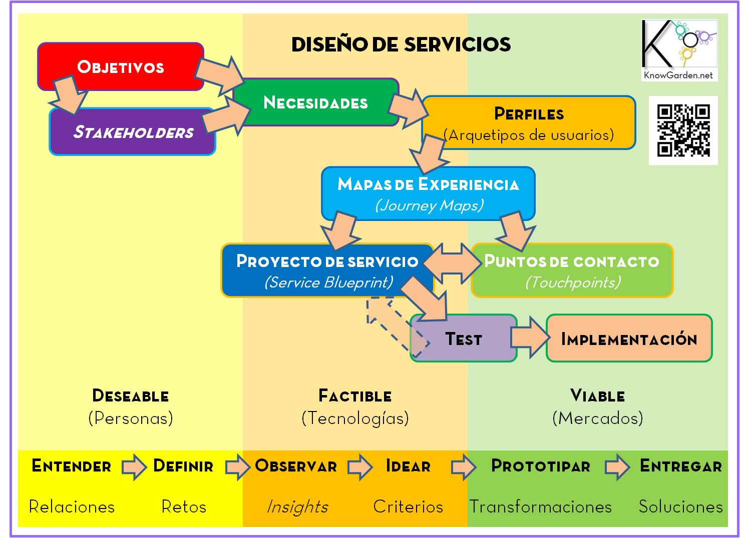 Diseo de servicios were always in the knowgarden los momentos de servicio moments of truth o service encounters y los trayectos de decisin del usuario service string o customer journey malvernweather Image collections