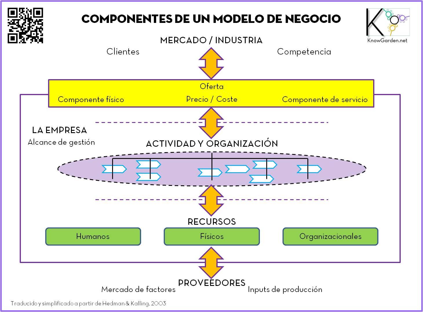 Sistema were always in the knowgarden pgina 2 el concepto es parecido al de estrategia pero podemos distinguir modelo de negocio de estrategia si concebimos sta como la eleccin del de los modelos fandeluxe Gallery